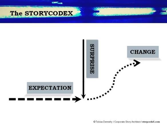 herr dennehy's storycodeX