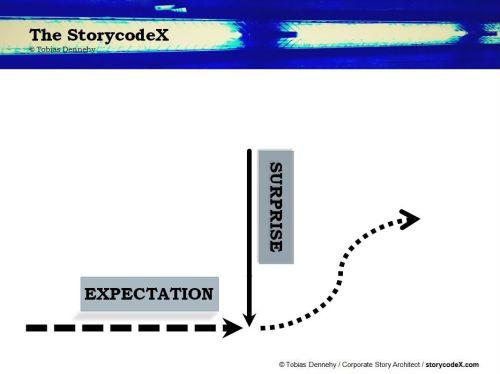 storycodeX_DHD_3a
