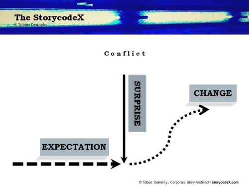 storycodeX_DHD_4a