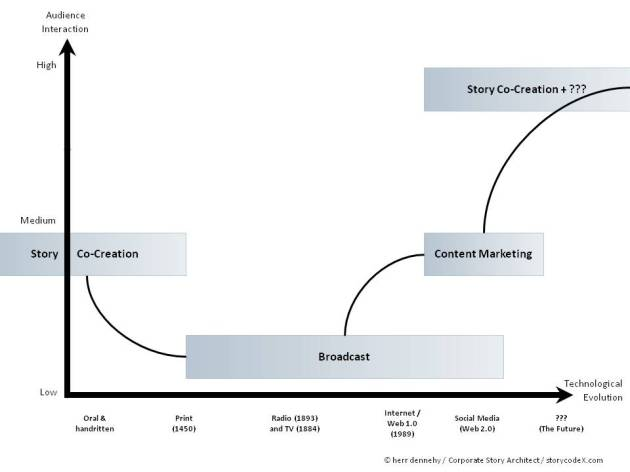 corporate-content-evolution